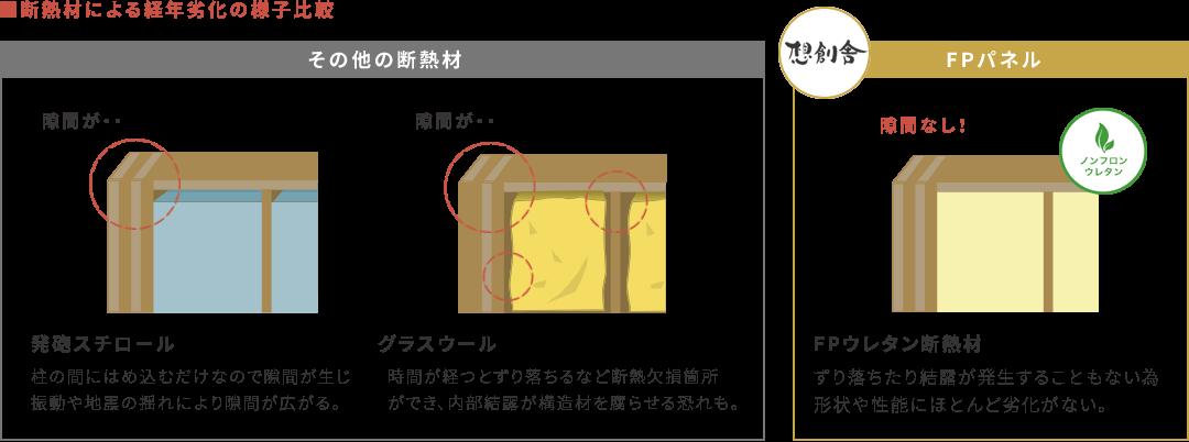 断熱材による経年劣化の様子比較