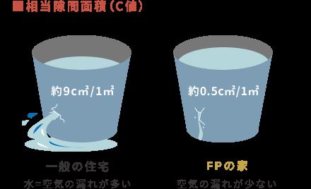 相当隙間面積(C値)