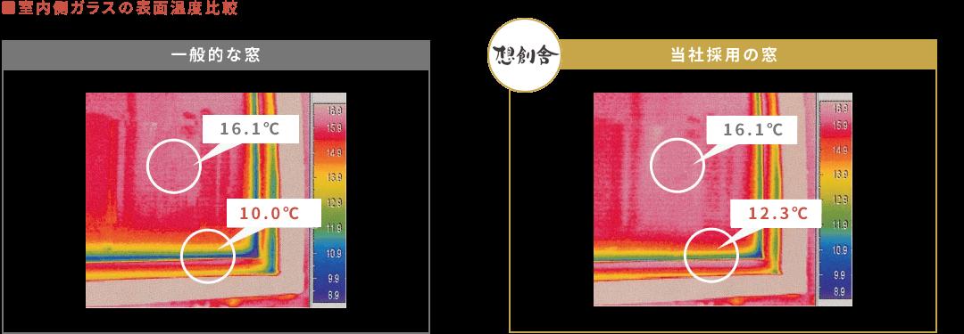 室内側ガラスの表面温度比較